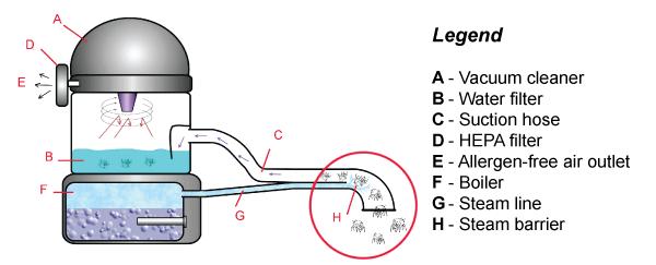 functionare aspirator cu apa